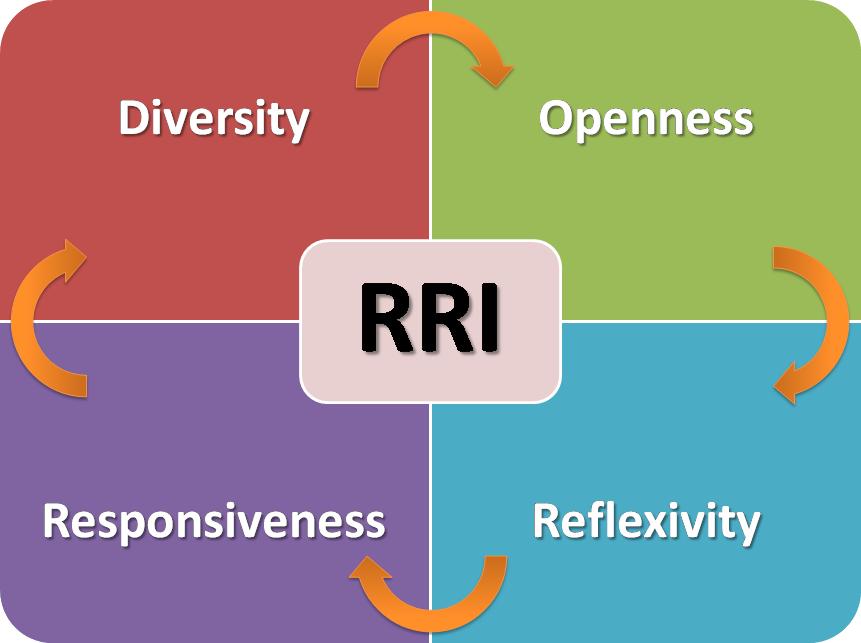 RRI Concept